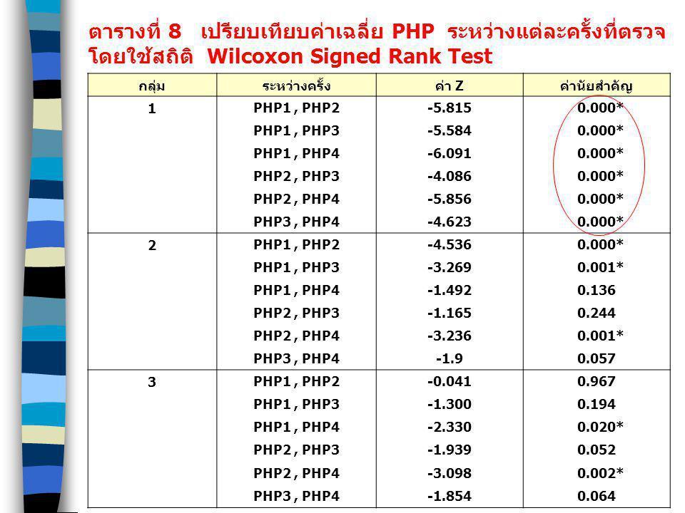ตารางที่ 8 เปรียบเทียบค่าเฉลี่ย PHP ระหว่างแต่ละครั้งที่ตรวจ จำแนกตามกลุ่ม โดยใช้สถิติ Wilcoxon Signed Rank Test กลุ่มระหว่างครั้งค่า Zค่านัยสำคัญ 1 P