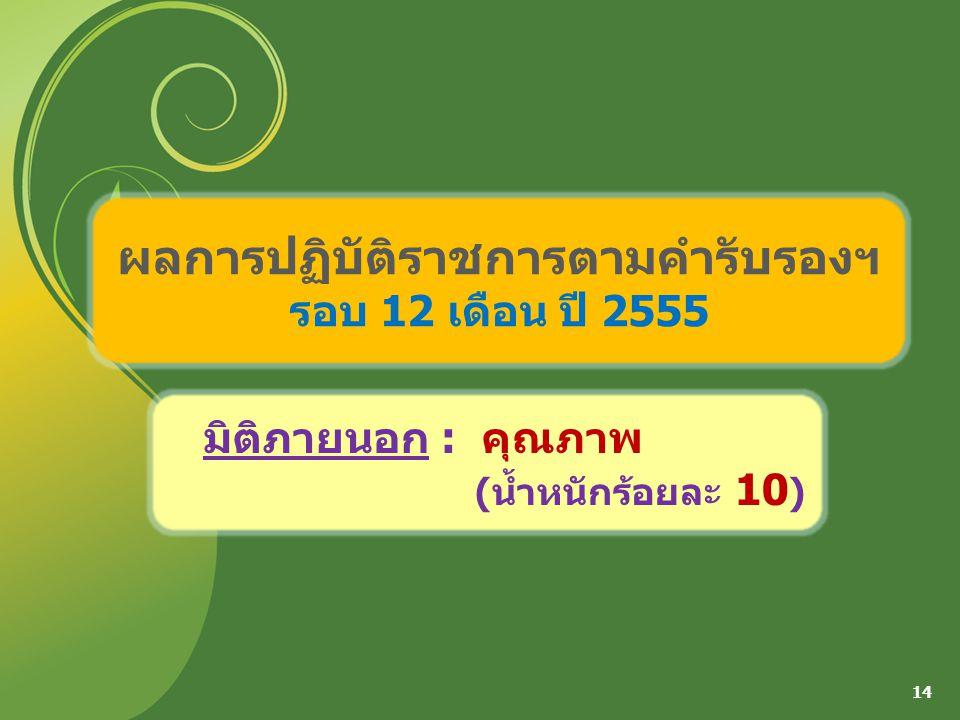 ผลการปฏิบัติราชการตามคำรับรองฯ รอบ 12 เดือน ปี 2555 14 มิติภายนอก : คุณภาพ (น้ำหนักร้อยละ 10 )