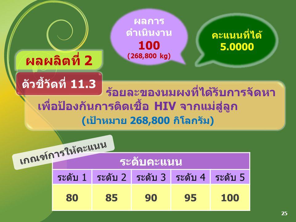 ระดับคะแนน ระดับ 1ระดับ 2ระดับ 3ระดับ 4ระดับ 5 80859095100 25 ร้อยละของนมผงที่ได้รับการจัดหา เพื่อป้องกันการติดเชื้อ HIV จากแม่สู่ลูก (เป้าหมาย 268,800 กิโลกรัม) ตัวชี้วัดที่ 11.3 ผลการ ดำเนินงาน 100 (268,800 kg) เกณฑ์การให้คะแนน คะแนนที่ได้ 5.0000 ผลผลิตที่ 2