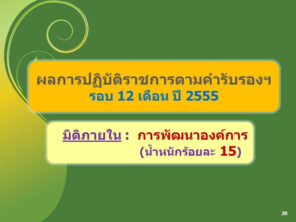 ผลการปฏิบัติราชการตามคำรับรองฯ รอบ 12 เดือน ปี 2555 28 มิติภายใน : การพัฒนาองค์การ (น้ำหนักร้อยละ 15 )