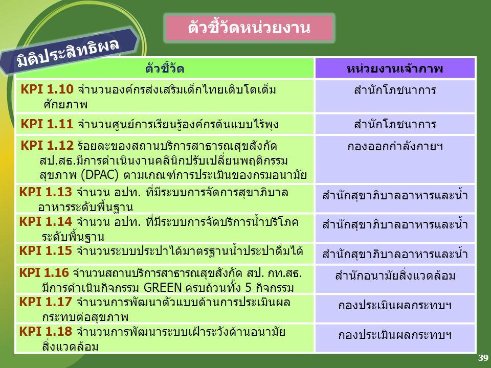 39 ตัวชี้วัดหน่วยงานเจ้าภาพ KPI 1.10 จำนวนองค์กรส่งเสริมเด็กไทยเติบโตเต็ม ศักยภาพ สำนักโภชนาการ KPI 1.11 จำนวนศูนย์การเรียนรู้องค์กรต้นแบบไร้พุงสำนักโ