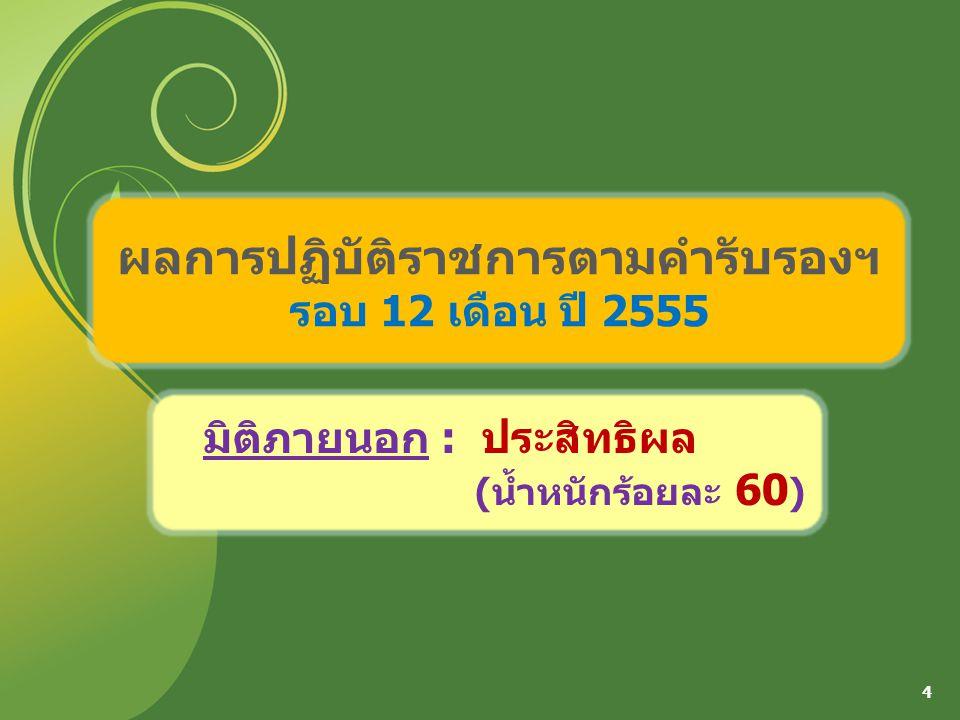 ผลการปฏิบัติราชการตามคำรับรองฯ รอบ 12 เดือน ปี 2555 4 มิติภายนอก : ประสิทธิผล (น้ำหนักร้อยละ 60 )