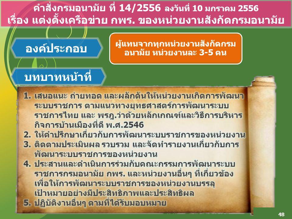 48 คำสั่งกรมอนามัย ที่ 14/2556 ลงวันที่ 10 มกราคม 2556 เรื่อง แต่งตั้งเครือข่าย กพร. ของหน่วยงานสังกัดกรมอนามัย องค์ประกอบ บทบาทหน้าที่ ผู้แทนจากทุกหน