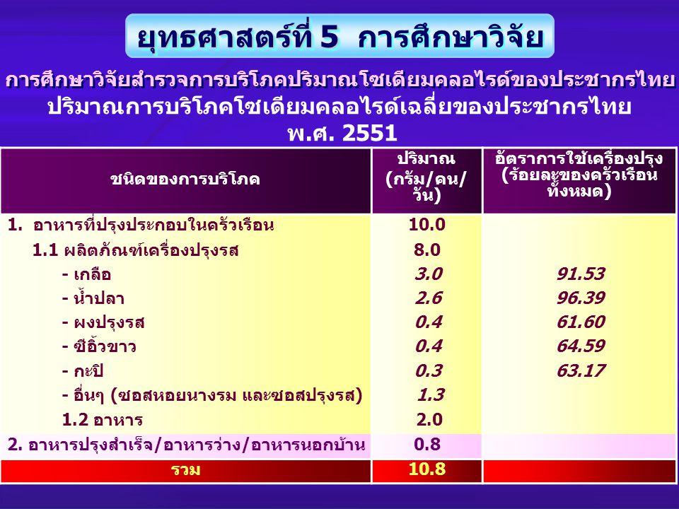 ชนิดของการบริโภค ปริมาณ (กรัม/คน/ วัน) อัตราการใช้เครื่องปรุง (ร้อยละของครัวเรือน ทั้งหมด) 1. อาหารที่ปรุงประกอบในครัวเรือน10.0 1.1 ผลิตภัณฑ์เครื่องปร