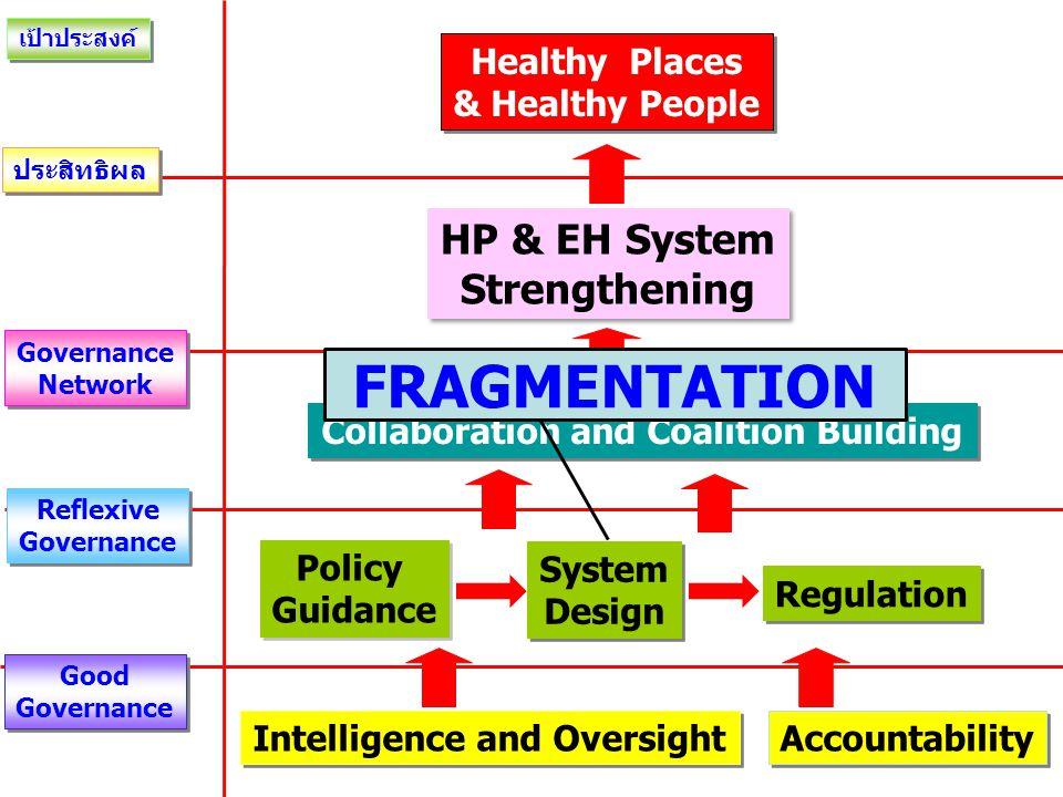 แก้ FRAGMENTATION 1.บูรณาการเครื่องมือต่างๆ ของกรมอนามัย 80 ยังแจ๋ว
