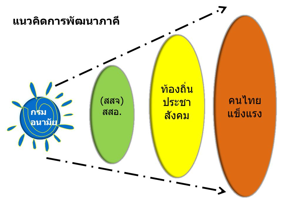 กรม อนามัย (สสจ) สสอ. ท้องถิ่น ประชา สังคม คนไทย แข็งแรง แนวคิดการพัฒนาภาคี