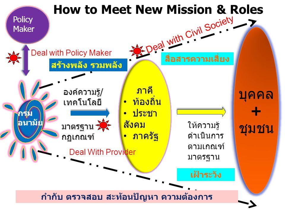 องค์ความรู้/เทคโนโลยี มาตรฐาน กฎเกณฑ์ (กองแผนงาน-KM) สร้างพลัง รวมพลัง สำนัก กอง วิชาการ ภาคี ท้องถิ่น ประชา สังคม ภาครัฐ Deal with Policy Maker Deal With Provider Deal with Civil Society ศูนย์ อนามัย R & D (กพว.) M & E (กองแผนงาน) Surveillance (กองแผนงาน) Risk Communication (สลก.) Building Capacity (กองการ เจ้าหน้าที่) Training Center Marketing Database (กองแผนงาน) Marketing ( สลก.) Marketing KM (กองแผน)