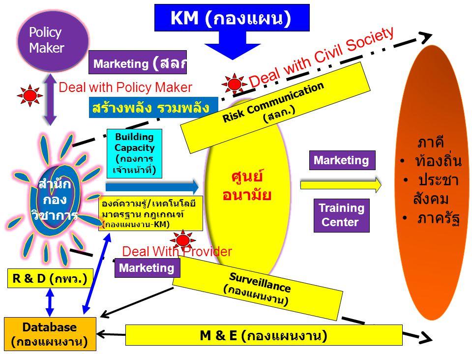 ระบบงานเจ้าภาพสำนัก/กอง ที่เกี่ยวข้อง โครงการ ร่วม การพัฒนาองค์กร R & Dสำนักที่ปรึกษา ผลิตองค์ความรู้/เทคโนโลยี มาตรฐาน กฎเกณฑ์ (กองแผนงาน-KM) Surveillanceกองแผนงาน ICT (Database)กองแผนงาน KMกองแผนงาน Building Capacityกองการเจ้าหน้าที่ การขับเคลื่อนภาคีเครือข่าย Marketingสลก.