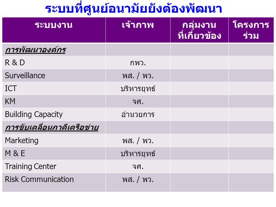 ระบบงานเจ้าภาพกลุ่มงาน ที่เกี่ยวข้อง โครงการ ร่วม การพัฒนาองค์กร R & Dกพว. Surveillanceพส. / พว. ICTบริหารยุทธ์ KMจศ. Building Capacityอำนวยการ การขับ