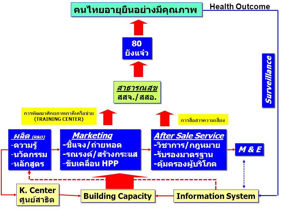 K. Center ศูนย์สาธิต K. Center ศูนย์สาธิต Building Capacity Information System ผลิต (R&D) -ความรู้ -นวัตกรรม -หลักสูตร ผลิต (R&D) -ความรู้ -นวัตกรรม -