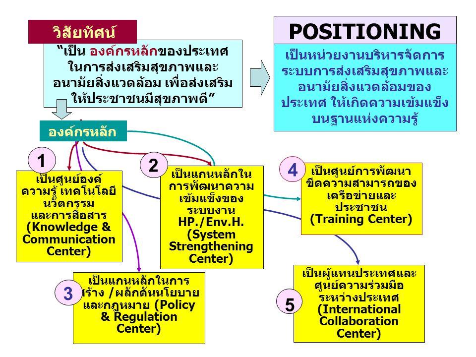 การมีความรับผิดชอบ (Accountability) การสังเคราะห์และใช้ความรู้ และการดูภาพรวม (Intelligence and oversight) การประสานงานและ สร้างความร่วมมือ (Collaboration and coalition building) การออกแบบระบบ (System design) POSITIONING กรมอนามัย เป็น องค์กรหลักของประเทศ ในการส่งเสริมสุขภาพและ อนามัยสิ่งแวดล้อม เพื่อส่งเสริม ให้ประชาชนมีสุขภาพดี การกำกับดูแล (Regulation) การกำหนดนโยบาย (Policy guidance) 1 ผู้อภิบาลระบบ ๑.