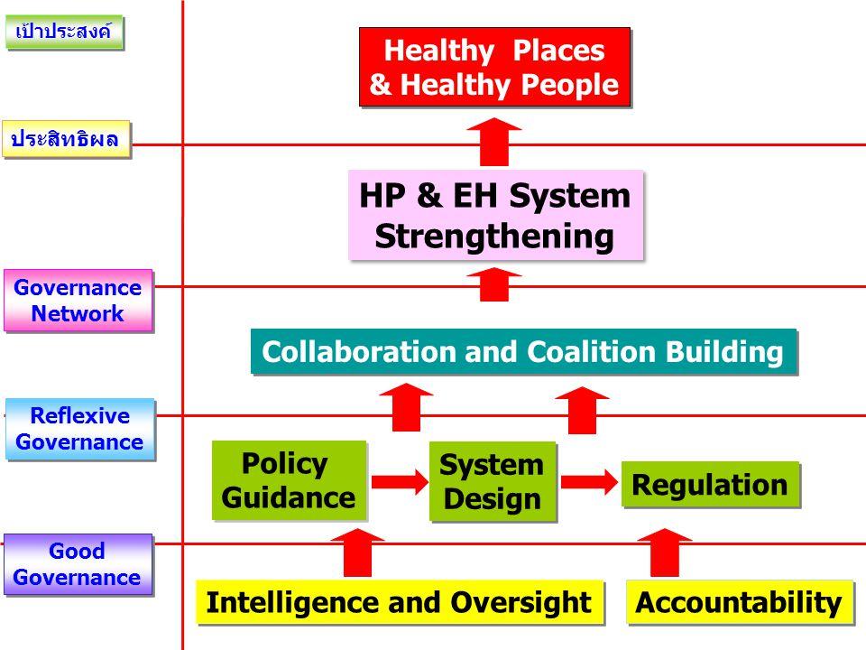 กรมอนามัยอภิบาลระบบด้วย 1. PMQA 2. 6 Keys Function