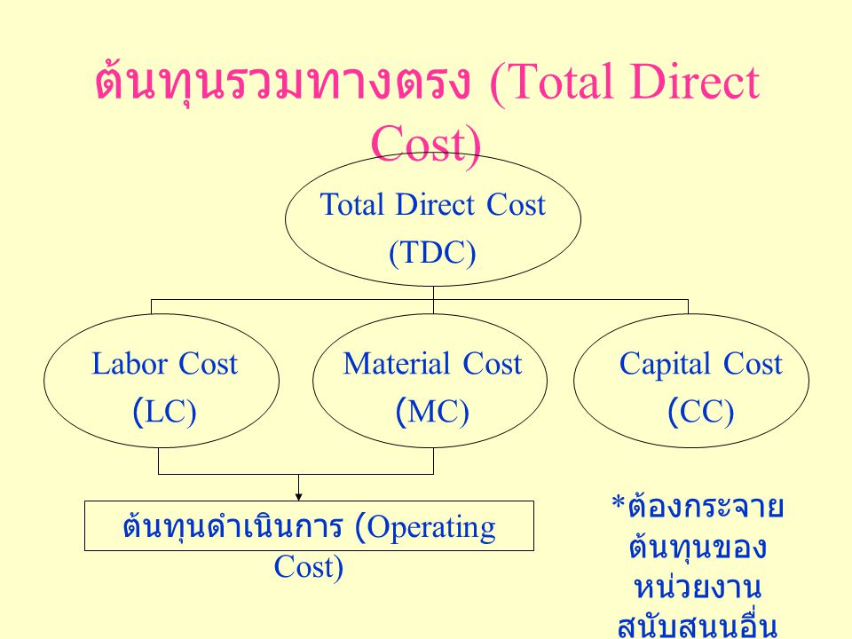 ต้นทุนรวมทางตรง (Total Direct Cost) Total Direct Cost (TDC) Labor Cost (LC) Material Cost (MC) Capital Cost (CC) ต้นทุนดำเนินการ (Operating Cost) * ต้องกระจาย ต้นทุนของ หน่วยงาน สนับสนุนอื่น