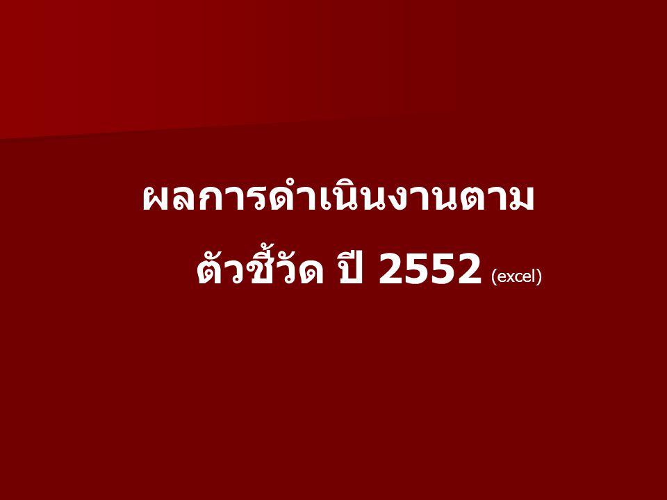 ผลการดำเนินงานตาม ตัวชี้วัด ปี 2552 (excel)