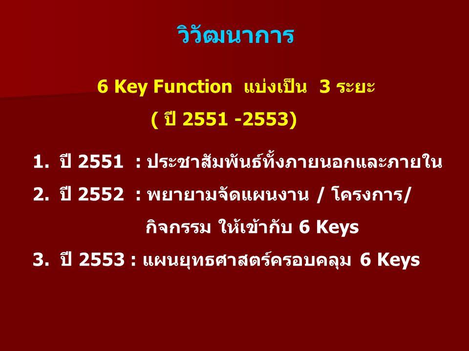 วิวัฒนาการ 6 Key Function แบ่งเป็น 3 ระยะ ( ปี 2551 -2553) 1.ปี 2551 : ประชาสัมพันธ์ทั้งภายนอกและภายใน 2.ปี 2552 : พยายามจัดแผนงาน / โครงการ/ กิจกรรม ให้เข้ากับ 6 Keys 3.