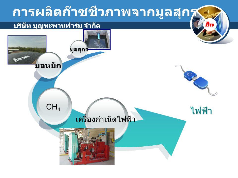 บริษัท บุญทะพานฟาร์ม จำกัด การผลิตก๊าซชีวภาพจากมูลสุกร Methanization Acidification Hydrolysis Methanization กรดอะซิติก Acidification แอทธานอล + คาร์บอน Hydrolysis คาร์บอน + ไฮโดรเจน มีเทน มูล สุกร Methanization มีเทน + น้ำ Acidification มีเทน + กรดอะ ซิติก Hydrolysis มีเทน + คาร์บอน