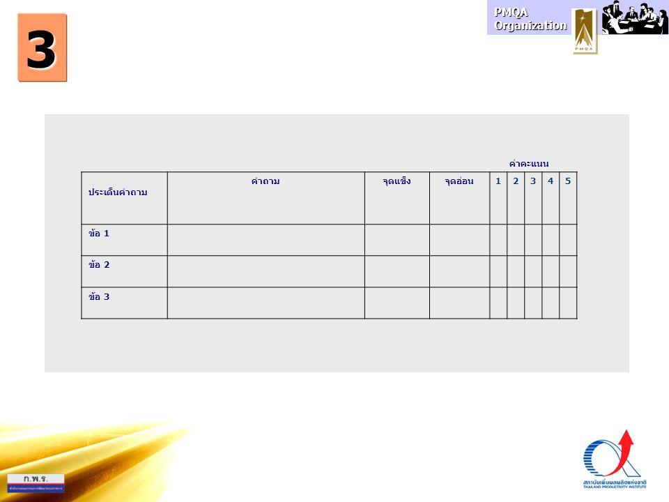 PMQA Organization ค่าคะแนน ประเด็นคำถาม คำถามจุดแข็งจุดอ่อน12345 ข้อ 1 ข้อ 2 ข้อ 3 3