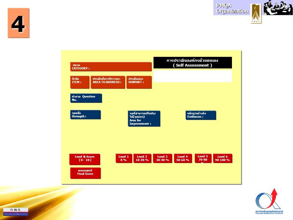 PMQA Organization หมวด CATEGORY : การประเมินองค์กรด้วยตนเอง ( Self Assessment ) หัวข้อ ITEM : ประเด็นที่ควรพิจารณา AREA TO ADDRESS : ประเด็นย่อย SUBPA