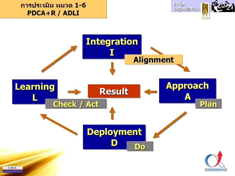 PMQA Organization ApproachAApproachA DeploymentDDeploymentD LearningLLearningL ResultResult การประเมิน หมวด 1-6 PDCA+R / ADLI IntegrationIIntegrationI Plan Do Check / Act Alignment