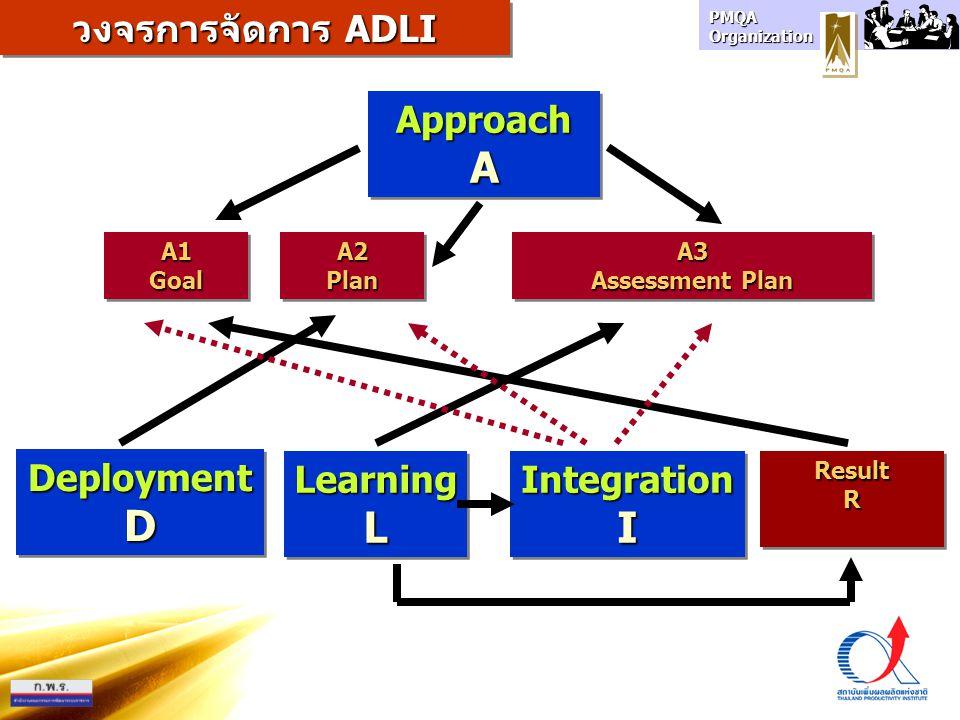 PMQA Organization ApproachAApproachA DeploymentDDeploymentD LearningLLearningLResultRResultR วงจรการจัดการ ADLI A1 Goal Goal A2 Plan Plan A3 Assessmen