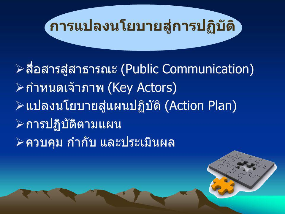การแปลงนโยบายสู่การปฏิบัติ  สื่อสารสู่สาธารณะ (Public Communication)  กำหนดเจ้าภาพ (Key Actors)  แปลงนโยบายสู่แผนปฏิบัติ (Action Plan)  การปฏิบัติตามแผน  ควบคุม กำกับ และประเมินผล