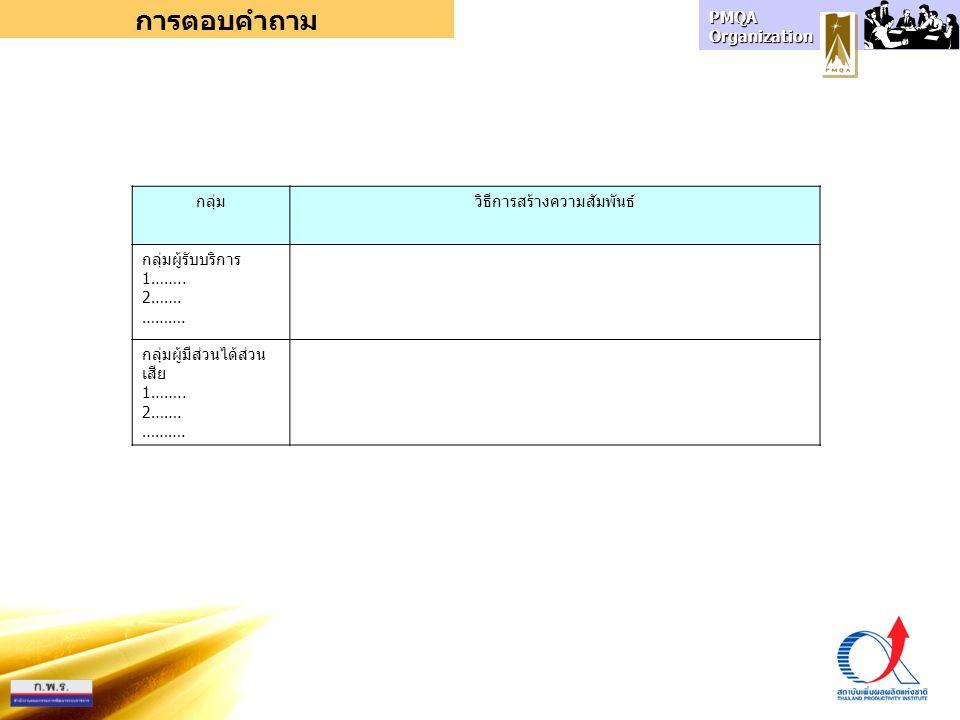 PMQA Organization การตอบคำถาม กลุ่มวิธีการสร้างความสัมพันธ์ กลุ่มผู้รับบริการ 1…….. 2……. ………. กลุ่มผู้มีส่วนได้ส่วน เสีย 1…….. 2……. ……….
