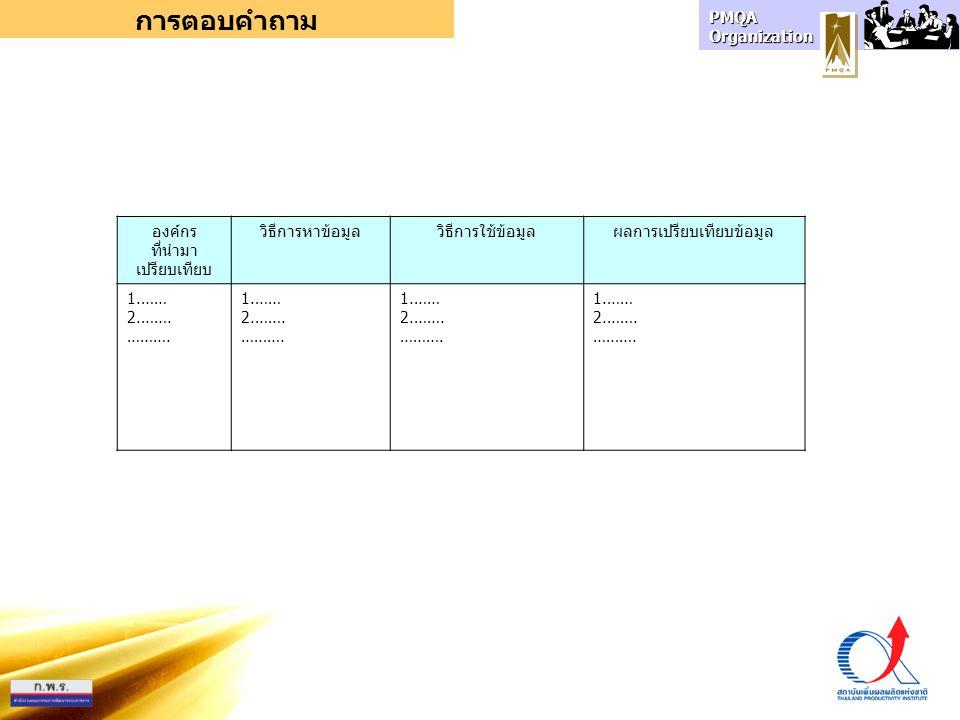 PMQA Organization การตอบคำถาม องค์กร ที่นำมา เปรียบเทียบ วิธีการหาข้อมูลวิธีการใช้ข้อมูลผลการเปรียบเทียบข้อมูล 1.…… 2.……. ………. 1.…… 2.……. ………. 1.…… 2.