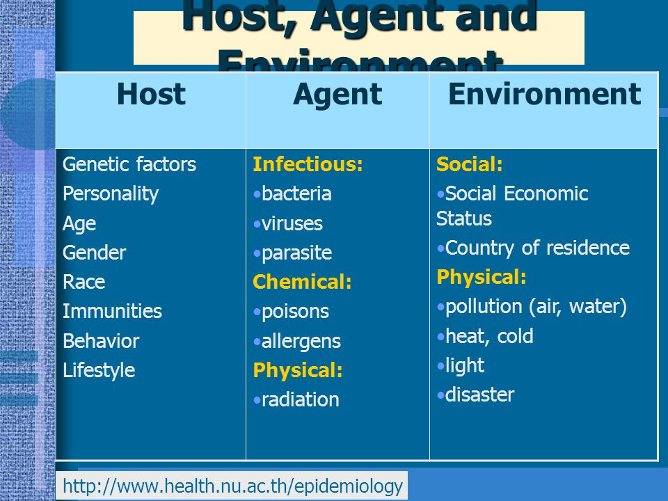 Host, Agent and Environment HostAgentEnvironment Genetic factors Personality Age Gender Race Immunities Behavior Lifestyle Infectious: bacteria viruse