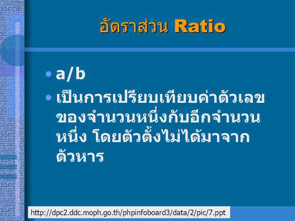 อัตราส่วน Ratio a/b เป็นการเปรียบเทียบค่าตัวเลข ของจำนวนหนึ่งกับอีกจำนวน หนึ่ง โดยตัวตั้งไม่ได้มาจาก ตัวหาร http://dpc2.ddc.moph.go.th/phpinfoboard3/d