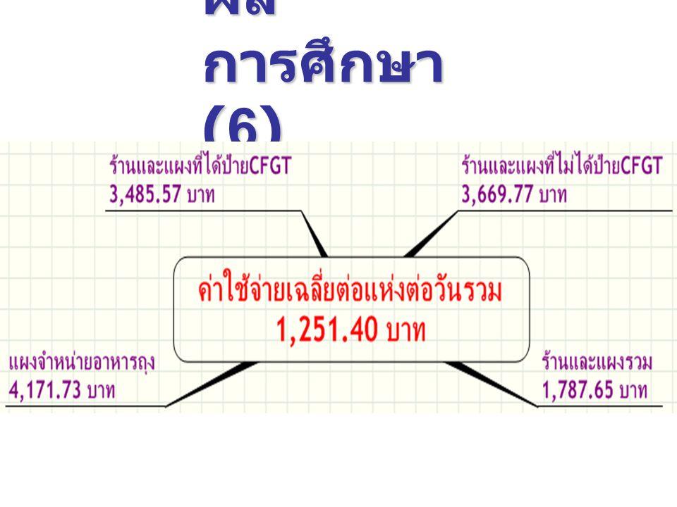 ผล การศึกษา (6)