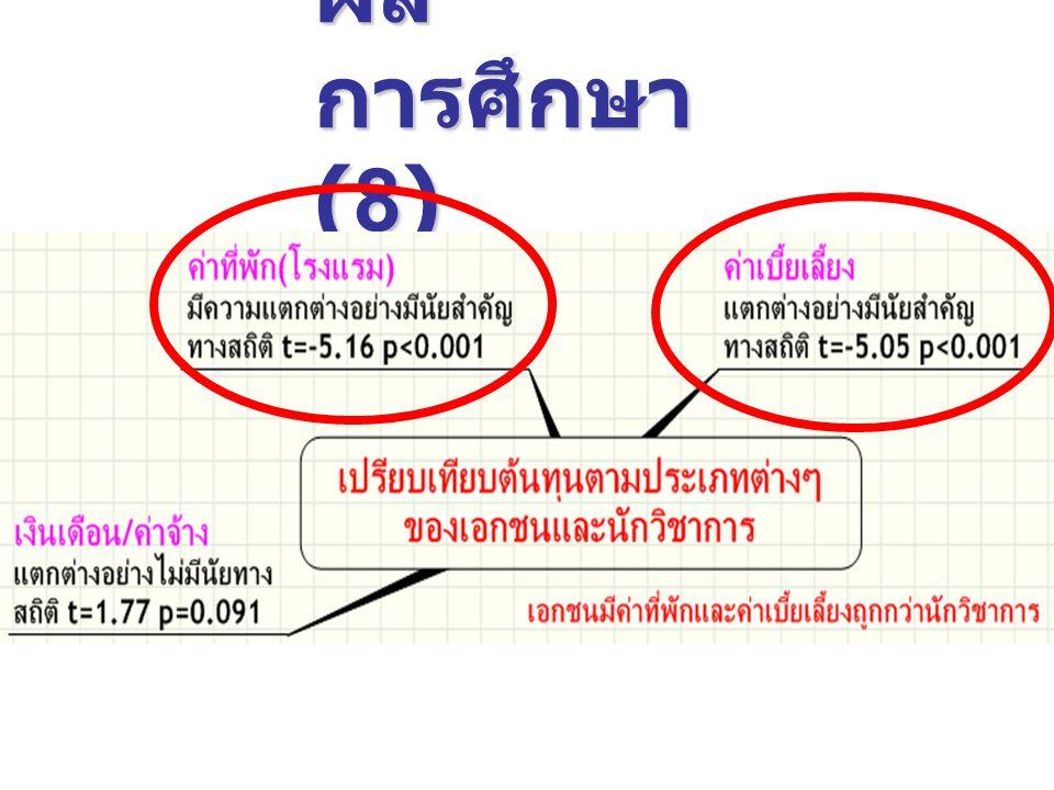 ผล การศึกษา (8)