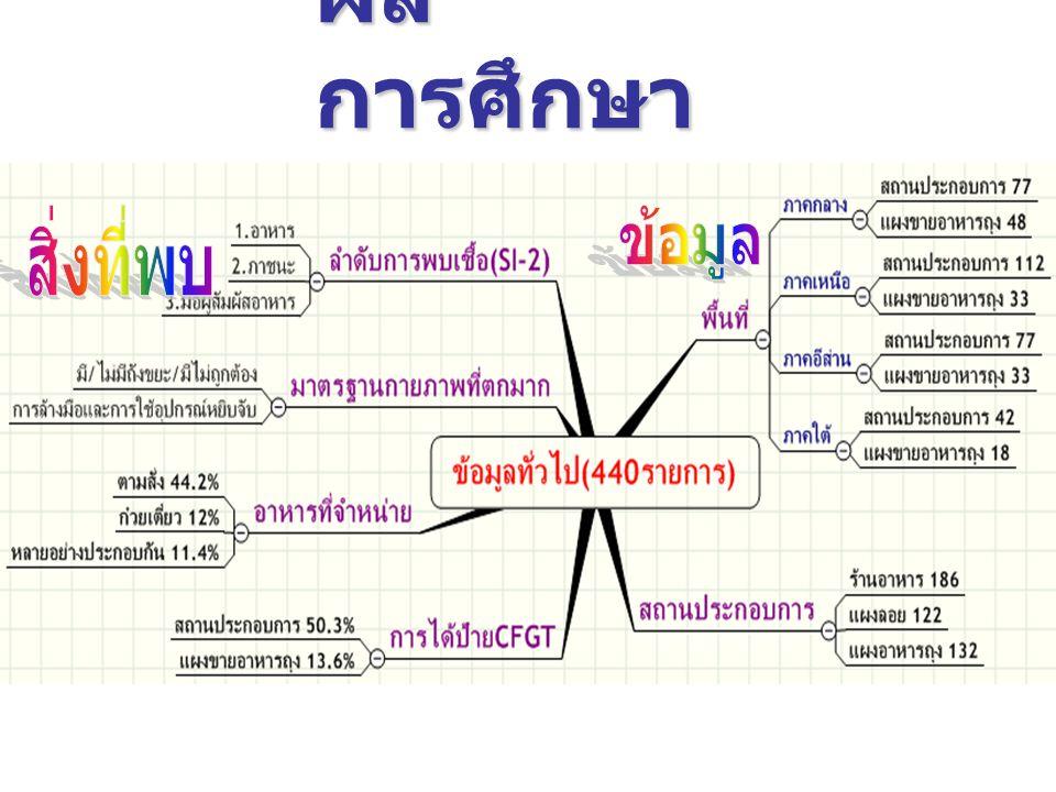 ผล การศึกษา (1)