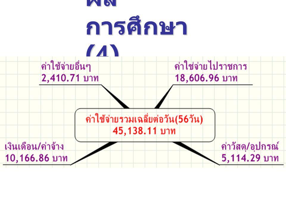 ผล การศึกษา (4)