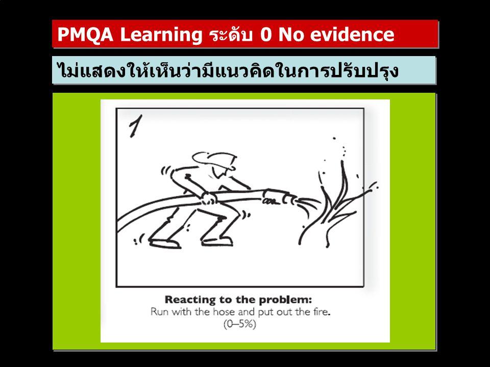 ไม่แสดงให้เห็นว่ามีแนวคิดในการปรับปรุง PMQA Learning ระดับ 0 No evidence