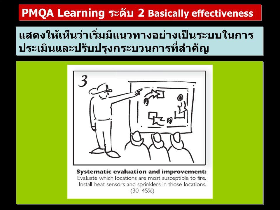 แสดงให้เห็นว่าเริ่มมีแนวทางอย่างเป็นระบบในการ ประเมินและปรับปรุงกระบวนการที่สำคัญ PMQA Learning ระดับ 2 Basically effectiveness
