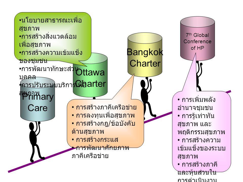Primary Care Ottawa Charter Bangkok Charter 7 th Global Conference of HP นโยบายสาธารณะเพื่อ สุขภาพ การสร้างสิ่งแวดล้อม เพื่อสุขภาพ การสร้างความเข้มแข็