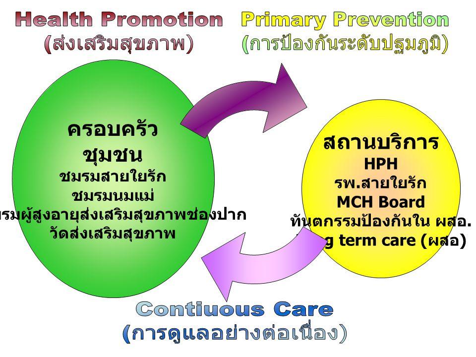 สถานบริการ HPH รพ. สายใยรัก MCH Board ทันตกรรมป้องกันใน ผสอ. Long term care ( ผสอ ) ครอบครัว ชุมชน ชมรมสายใยรัก ชมรมนมแม่ ชมรมผู้สูงอายุส่งเสริมสุขภาพ