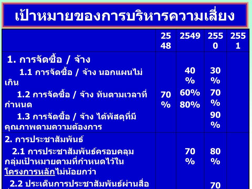 เป้าหมายของการบริหารความเสี่ยง 25 48 25 49 25 50 25 51 3.