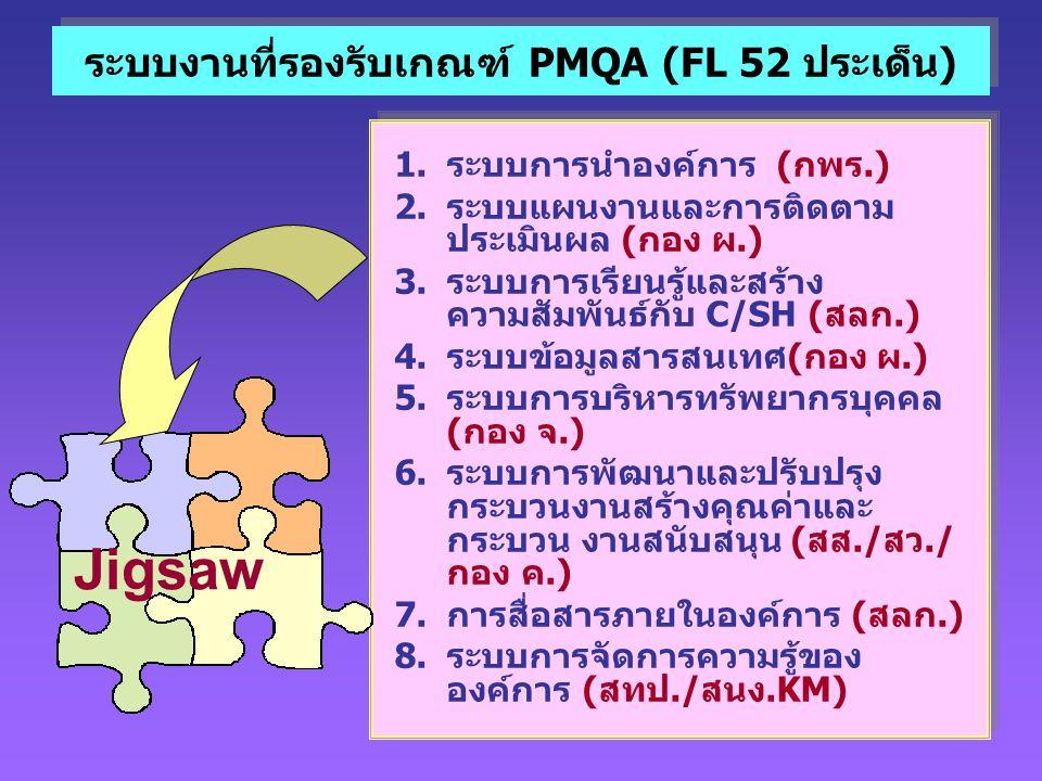 ระบบงานที่รองรับเกณฑ์ PMQA (FL 52 ประเด็น) 1.ระบบการนำองค์การ (กพร.) 2.ระบบแผนงานและการติดตาม ประเมินผล (กอง ผ.) 3.ระบบการเรียนรู้และสร้าง ความสัมพันธ