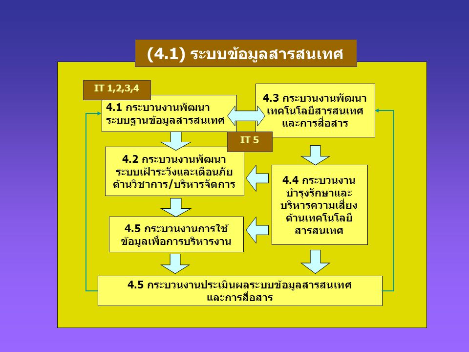 (4.1) ระบบข้อมูลสารสนเทศ 4.1 กระบวนงานพัฒนา ระบบฐานข้อมูลสารสนเทศ 4.5 กระบวนงานประเมินผลระบบข้อมูลสารสนเทศ และการสื่อสาร 4.4 กระบวนงาน บำรุงรักษาและ บ