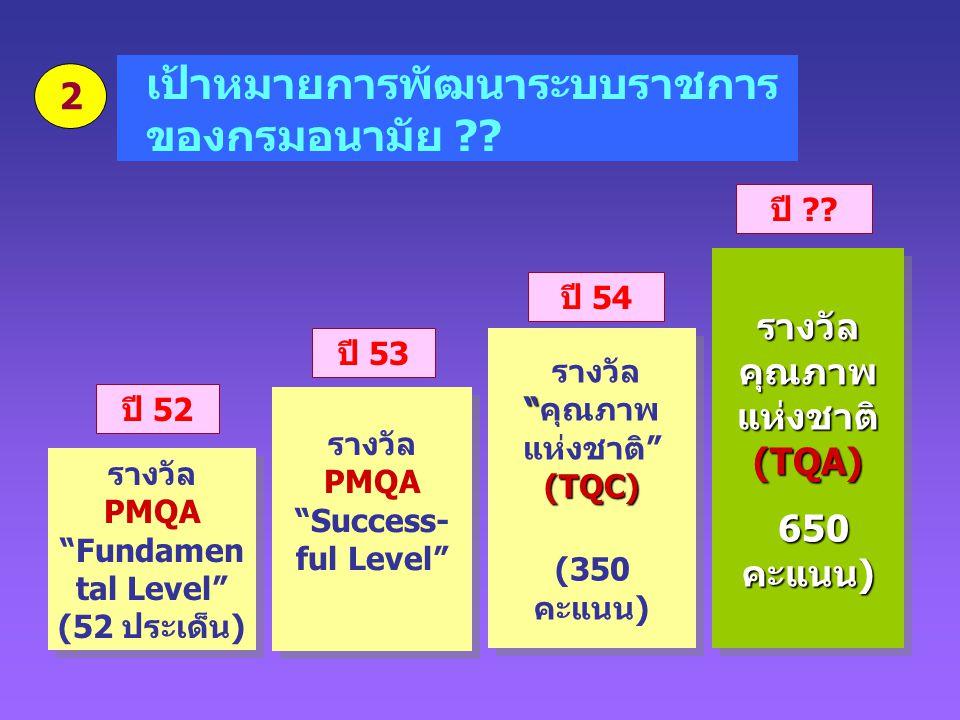 """"""" (TQC) รางวัล """"คุณภาพ แห่งชาติ"""" (TQC) (350 คะแนน) """" (TQC) รางวัล """"คุณภาพ แห่งชาติ"""" (TQC) (350 คะแนน) เป้าหมายการพัฒนาระบบราชการ ของกรมอนามัย ?? รางวั"""