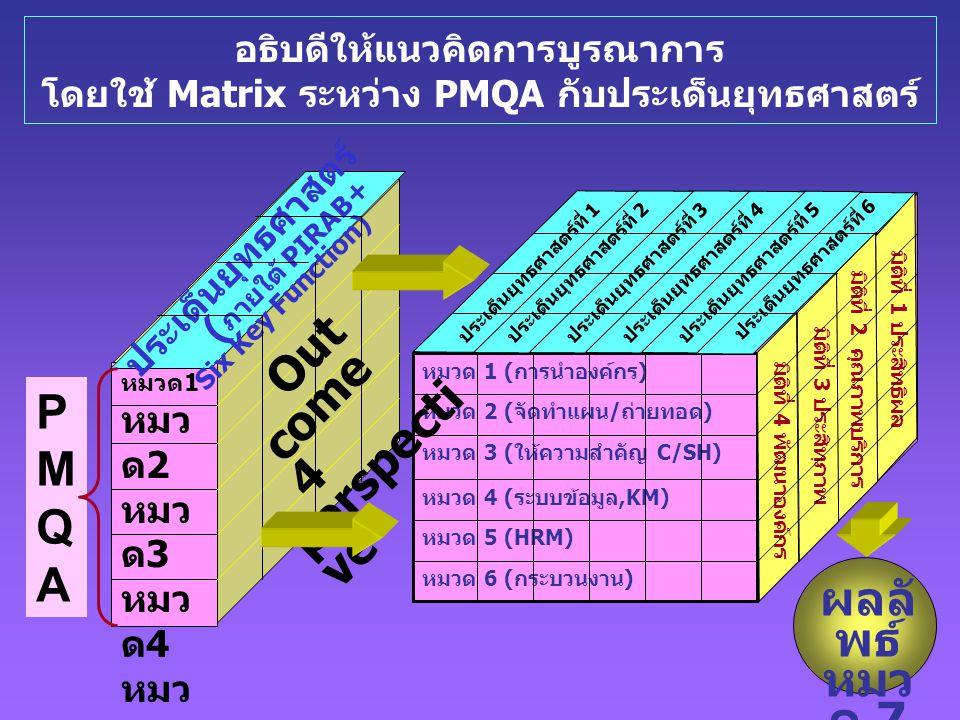 การจัดทำ แผน ยุทธศาสตร์ และการ ถ่ายทอด อธิบดีให้แนวคิดการบูรณาการ โดยใช้ Matrix ระหว่าง PMQA กับประเด็นยุทธศาสตร์ ผลลั พธ์ หมว ด 7 หมวด 6 (กระบวนงาน) หมวด 5 (HRM) หมวด 4 (ระบบข้อมูล,KM) หมวด 3 (ให้ความสำคัญ C/SH) หมวด 2 (จัดทำแผน/ถ่ายทอด) หมวด 1 (การนำองค์กร) ประเด็นยุทธศาสตร์ที่ 1ประเด็นยุทธศาสตร์ที่ 2ประเด็นยุทธศาสตร์ที่ 3ประเด็นยุทธศาสตร์ที่ 4ประเด็นยุทธศาสตร์ที่ 5 มิติที่ 1 ประสิทธิผล มิติที่ 2 คุณภาพบริการ มิติที่ 3 ประสิทฺภาพ มิติที่ 4 พัฒนาองค์กร ประเด็นยุทธศาสตร์ที่ 6 การบริหารจัดการบ้านเมืองที่ดี(GG) การเบิกจ่ายงบลงทุน ระบบต้นทุนต่อหน่วยฯ การประหยัดพลังงาน การป้องกันปราบปรามทุจริต การเปิดเผยข้อมูลข่าวสาร ระบบตรวจสอบภายใน ระบบควบคุมภายใน