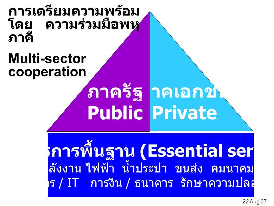 ภาคเอกชน Private ภาครัฐ Public ภาคบริการพื้นฐาน (Essential services) พลังงาน ไฟฟ้า น้ำประปา ขนส่ง คมนาคม สื่อสาร / IT การงิน / ธนาคาร รักษาความปลอดภัย การเตรียมความพร้อม โดย ความร่วมมือพหุ ภาคี Multi-sector cooperation 22 Aug 07