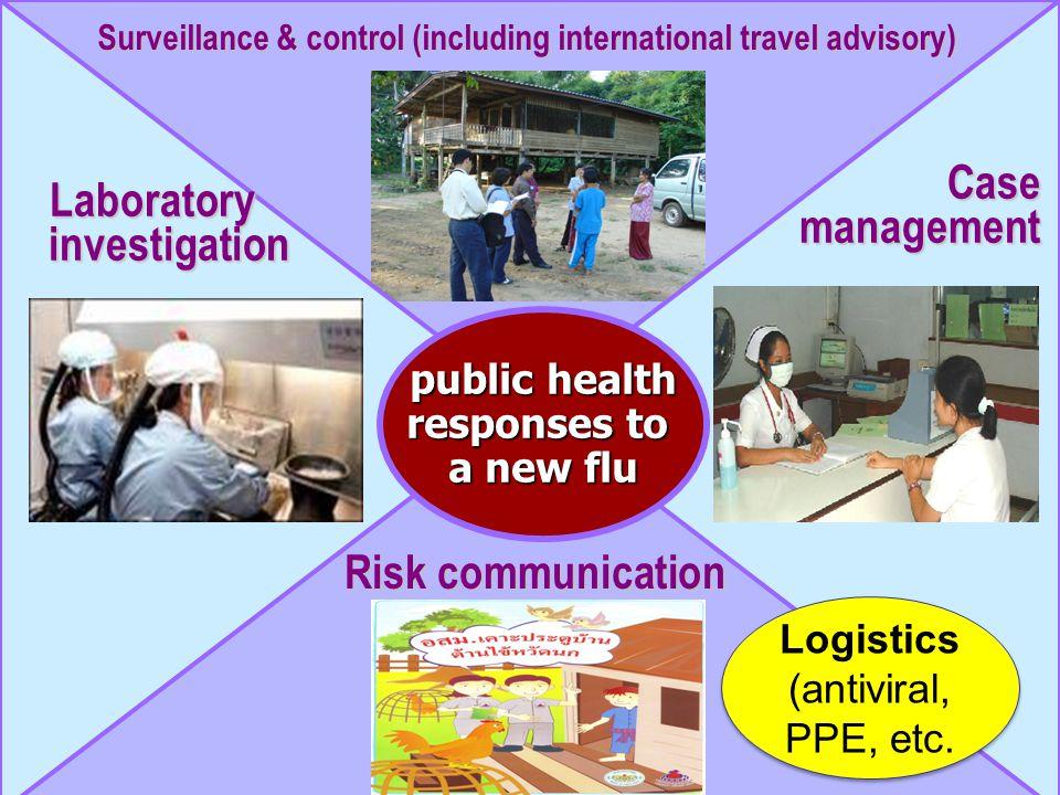 Surveillance & control (including international travel advisory) Laboratory investigation Case management Risk communication public health responses to a new flu Logistics (antiviral, PPE, etc.