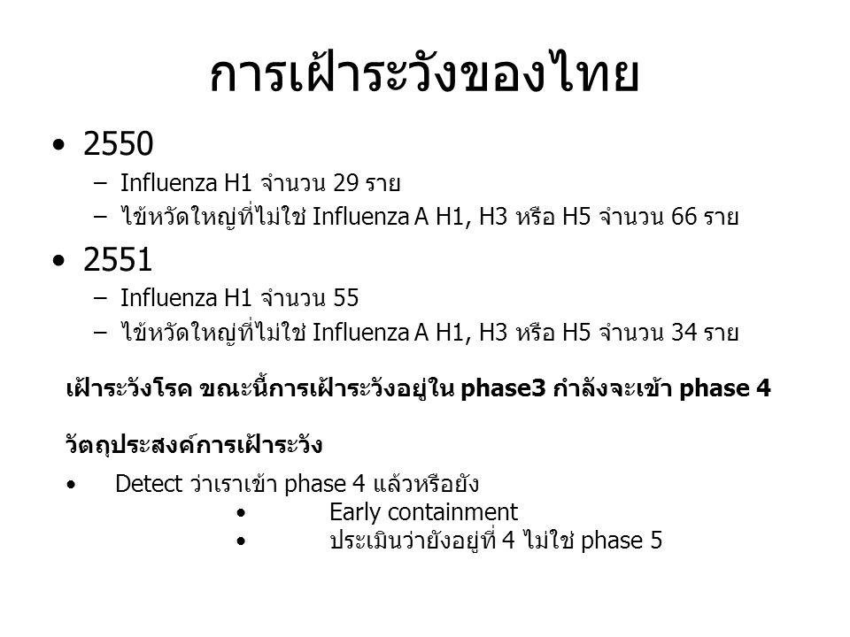 การเฝ้าระวังของไทย 2550 –Influenza H1 จำนวน 29 ราย –ไข้หวัดใหญ่ที่ไม่ใช่ Influenza A H1, H3 หรือ H5 จำนวน 66 ราย 2551 –Influenza H1 จำนวน 55 –ไข้หวัดใหญ่ที่ไม่ใช่ Influenza A H1, H3 หรือ H5 จำนวน 34 ราย เฝ้าระวังโรค ขณะนี้การเฝ้าระวังอยู่ใน phase3 กำลังจะเข้า phase 4 วัตถุประสงค์การเฝ้าระวัง Detect ว่าเราเข้า phase 4 แล้วหรือยัง Early containment ประเมินว่ายังอยู่ที่ 4 ไม่ใช่ phase 5