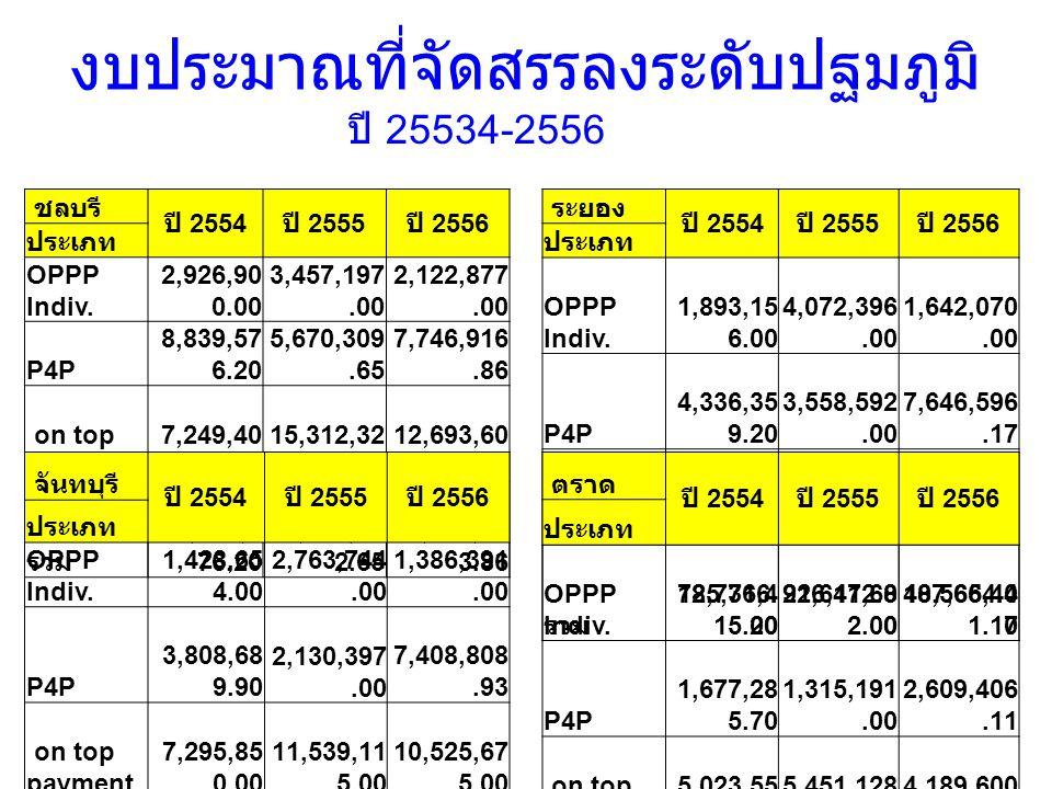 ชลบรี ปี 2554 ปี 2555 ปี 2556 ประเภท OPPP Indiv.