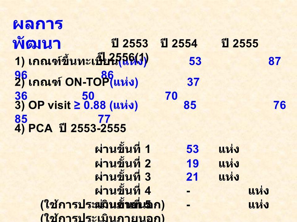 ผลการ พัฒนา 1) เกณฑ์ขึ้นทะเบียน ( แห่ง ) 53 87 96 86 ปี 2553 ปี 2554 ปี 2555 ปี 2556(1) 2) เกณฑ์ ON-TOP( แห่ง ) 37 36 50 70 3) OP visit ≥ 0.88 ( แห่ง ) 85 76 85 77 4) PCA ปี 2553-2555 ผ่านขั้นที่ 1 53 แห่ง ผ่านขั้นที่ 2 19 แห่ง ผ่านขั้นที่ 3 21 แห่ง ผ่านขั้นที่ 4 - แห่ง ( ใช้การประเมินภายนอก ) ผ่านขั้นที่ 5 - แห่ง ( ใช้การประเมินภายนอก )