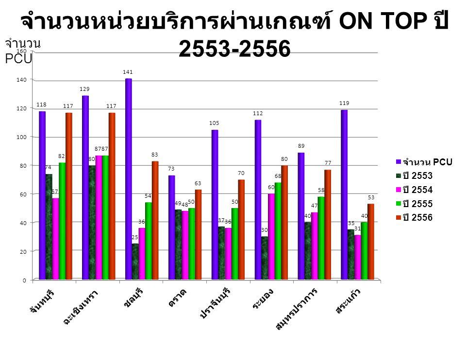จำนวนหน่วยบริการผ่านเกณฑ์ ON TOP ปี 2553-2556 จำนวน PCU