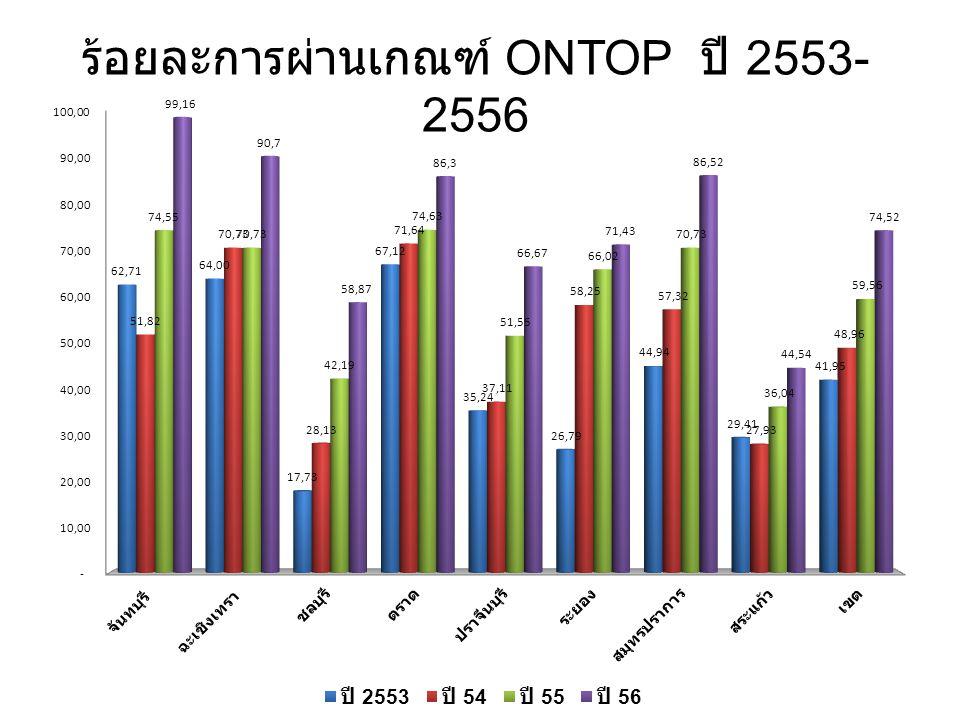 ร้อยละการผ่านเกณฑ์ ONTOP ปี 2553- 2556