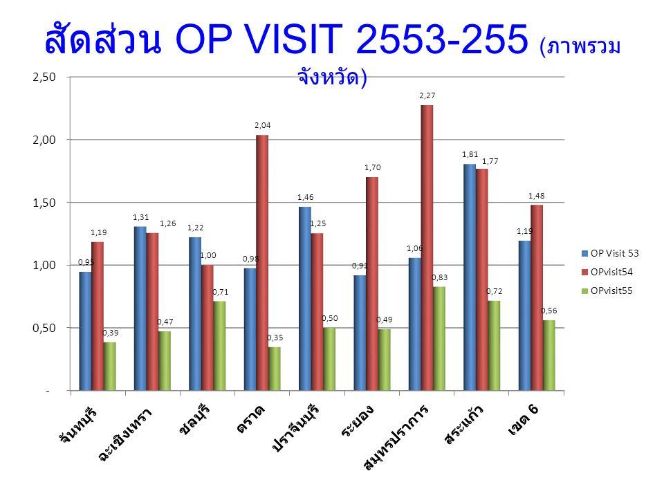 สัดส่วน OP VISIT 2553-255 ( ภาพรวม จังหวัด )